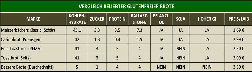 """Nährwerte der """"Besseren Brote"""" im Vergleich mit führenden Herstellern glutenfreier Brote"""