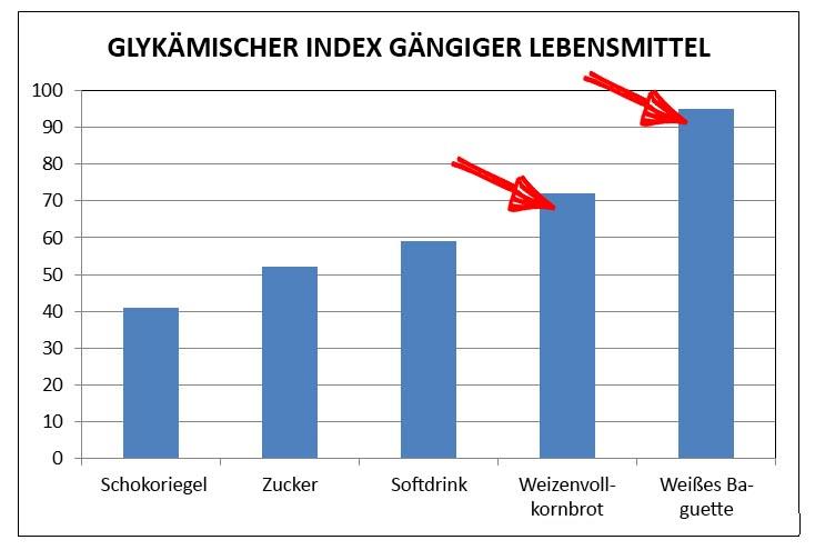 Glychemischer Index Brot vs Zucker und Schoriegel